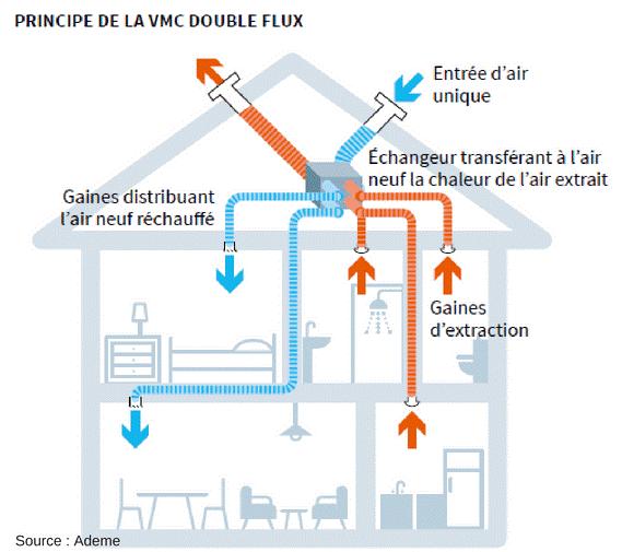 Principe de la vmc double flux